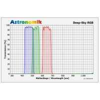 Filtr Astronomik DeepSky RGB set, 50x50mm, unmounted