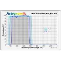 Filtr Astronomik Luminance L-1 50x50mm UV-IR cutting, unmounted